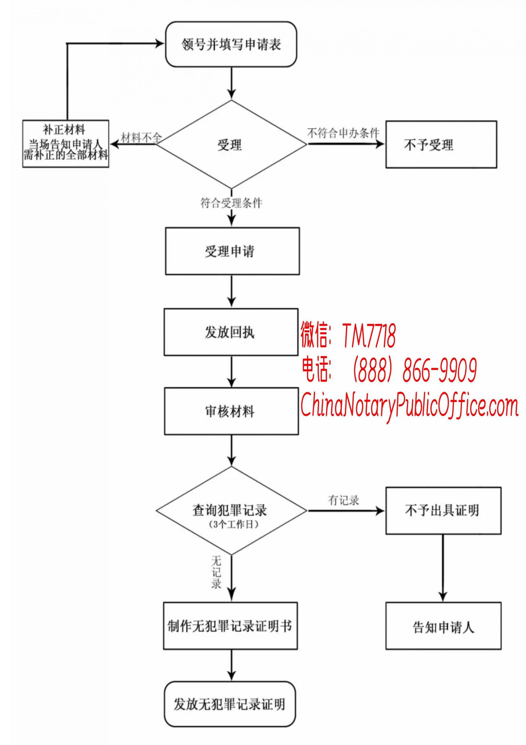 无犯罪记录办理流程图