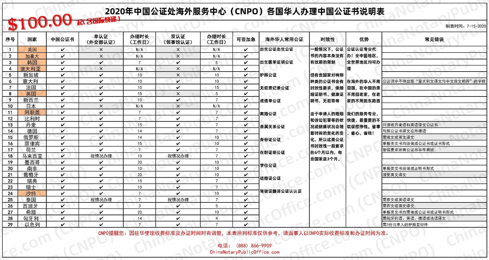 海外办理中国公证书说明表