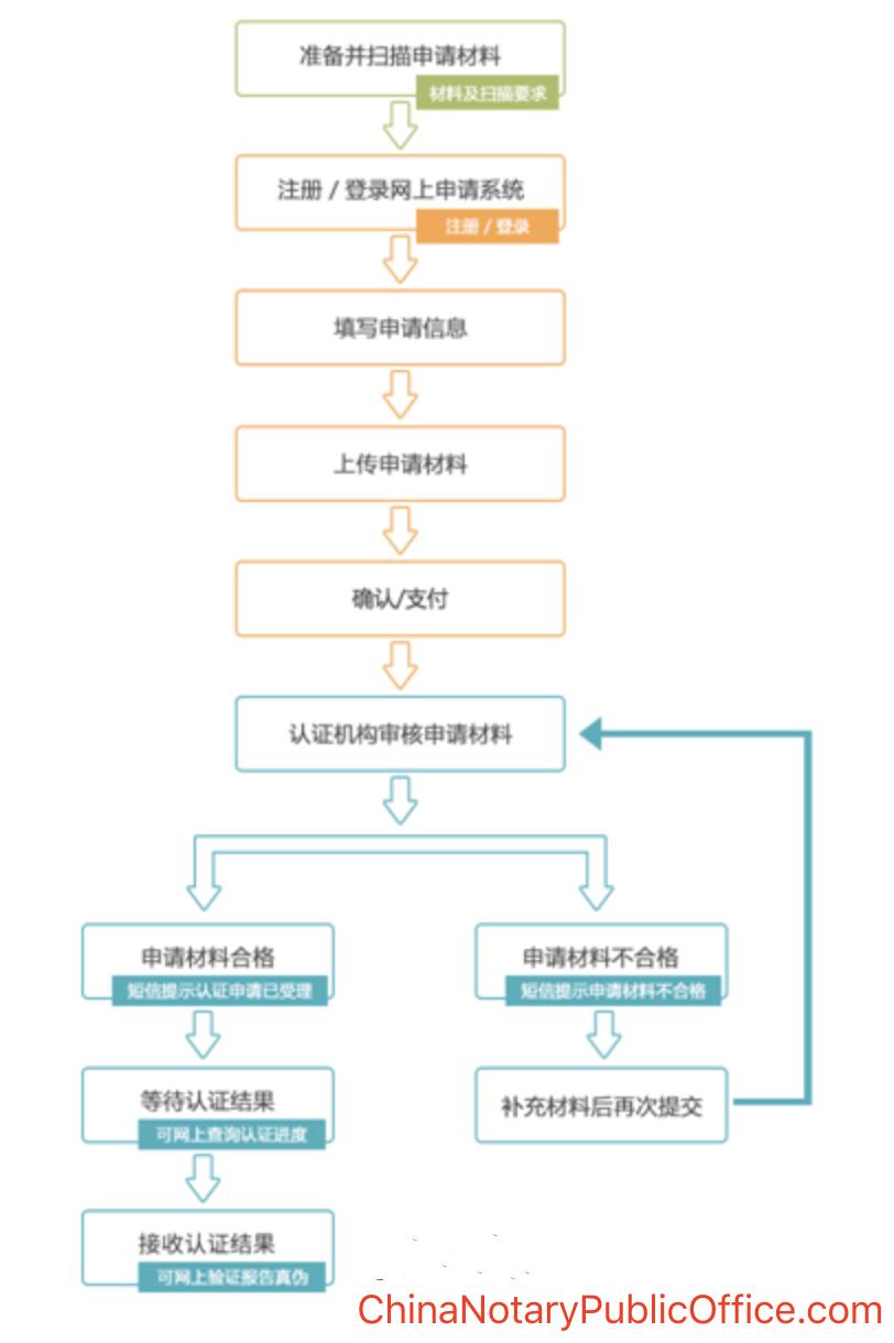人在加拿大工作怎么办理国内学位公证,所需材料?,中国公证处海外服务中心