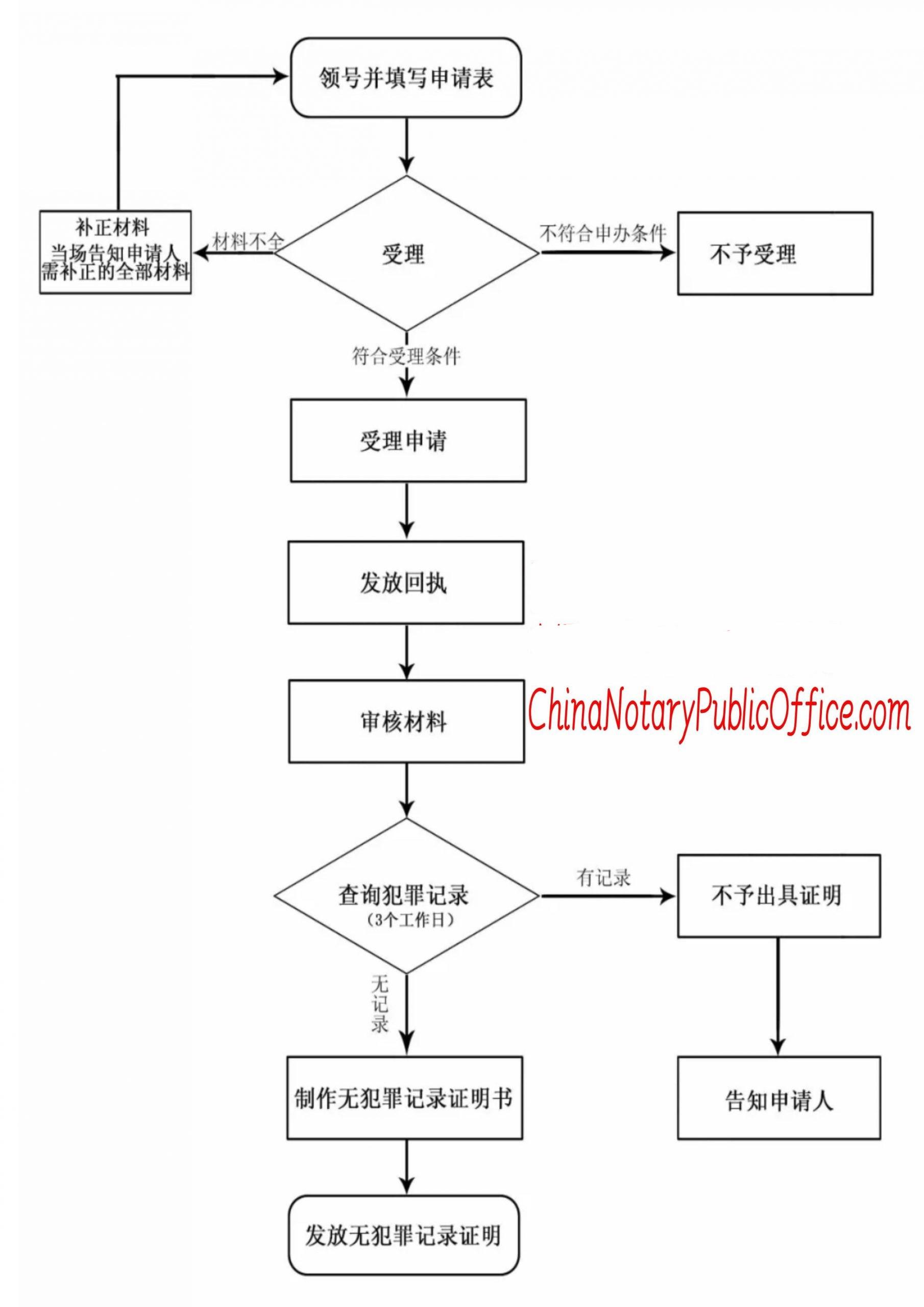 人在美国如何办理老家无犯罪记录证明书,如何代办?,中国公证处海外服务中心
