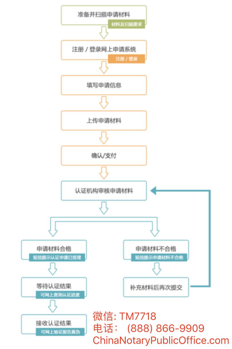 学位公证流程图