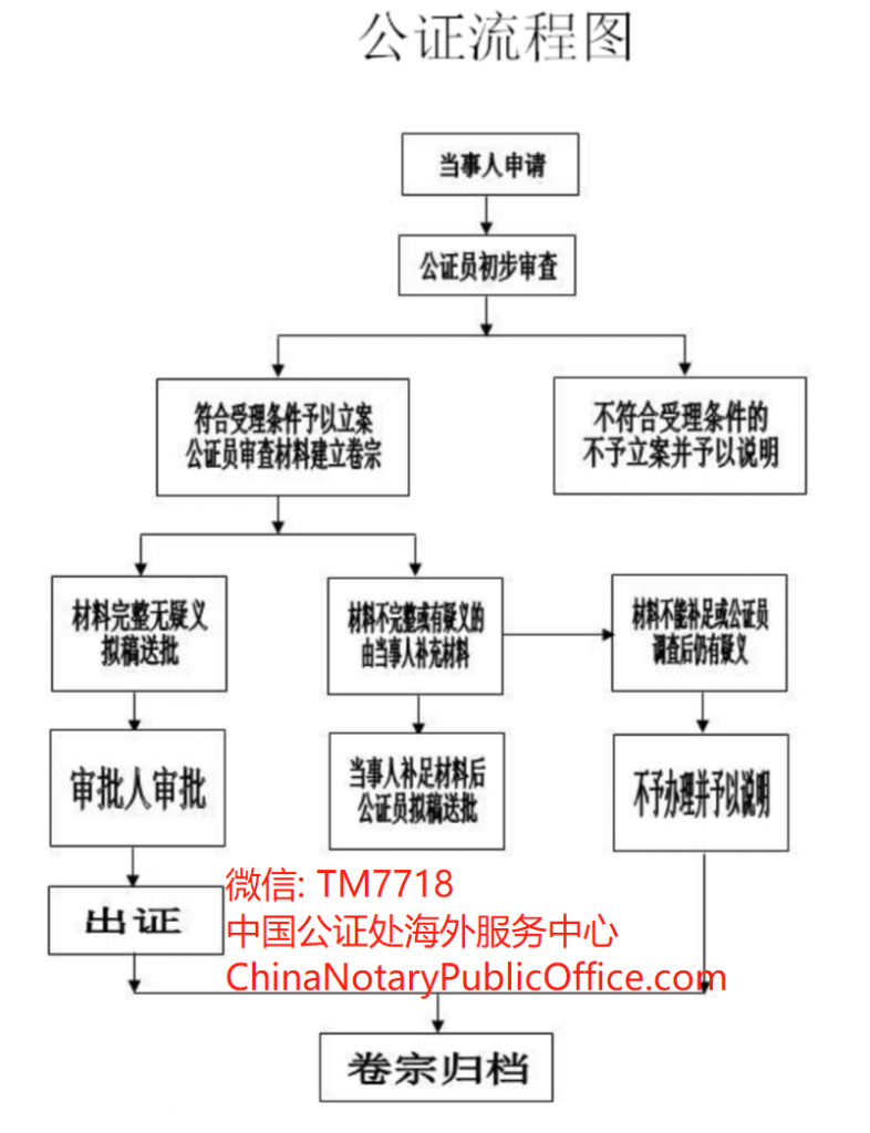 公证流程图