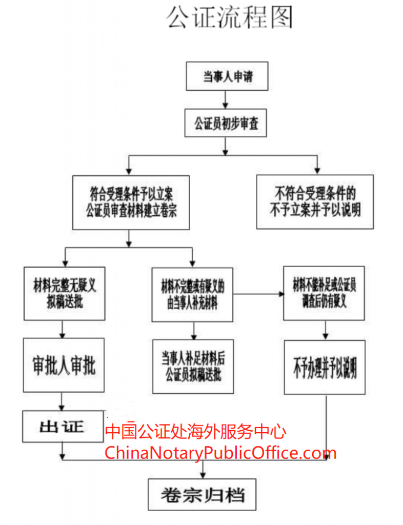 189,190澳洲移民,主副申请人都需要的中国出生公证,中国公证处海外服务中心