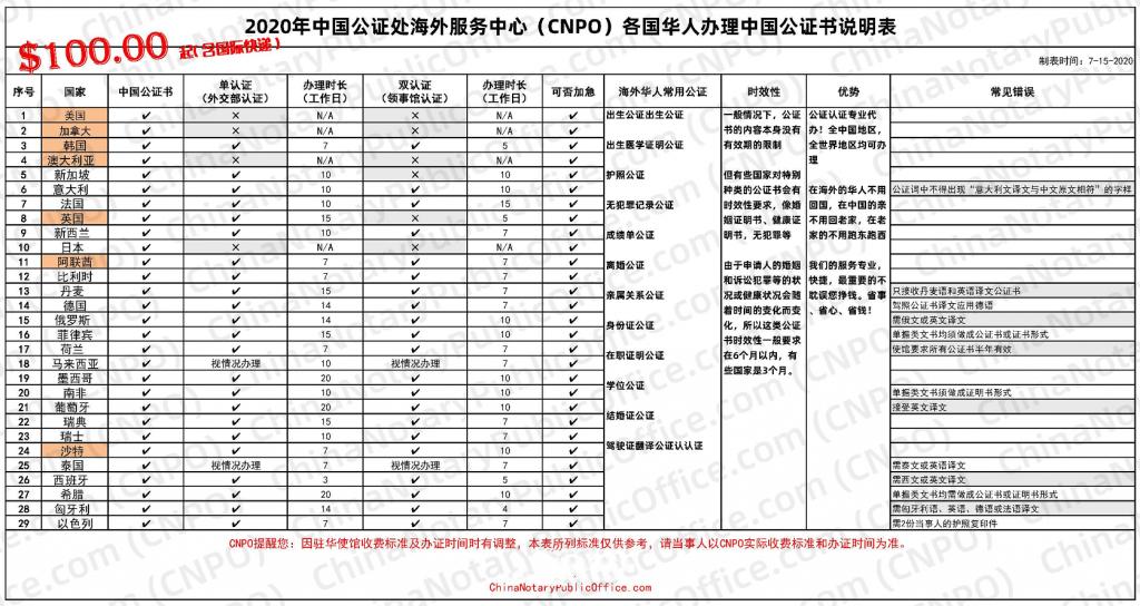 中国公证处海外服务中心 CNPO,可靠提供代办中国公证书服务,中国公证处海外服务中心