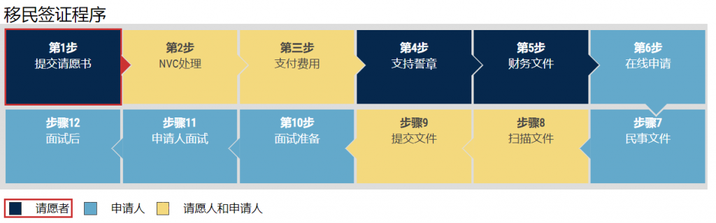 香港身份移民美国,办理移民签证程序,代办,中国公证处海外服务中心