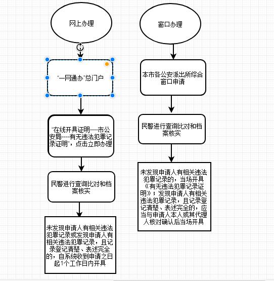 上海无犯罪证明办理方式流程图